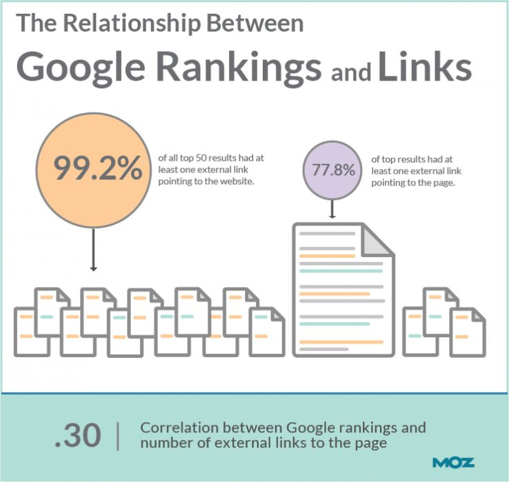 Link Relations to the SERP