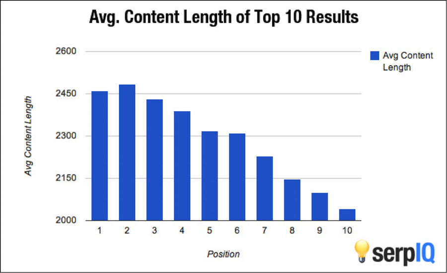 Content-Length-and-Ranking